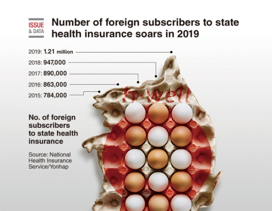 [Graphic News] Number of foreign subscribers to state health insurance soars in 2019
