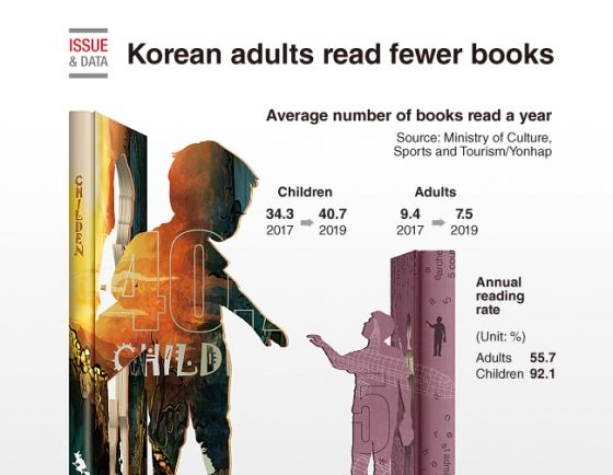 [Graphic News] Korean adults read fewer books