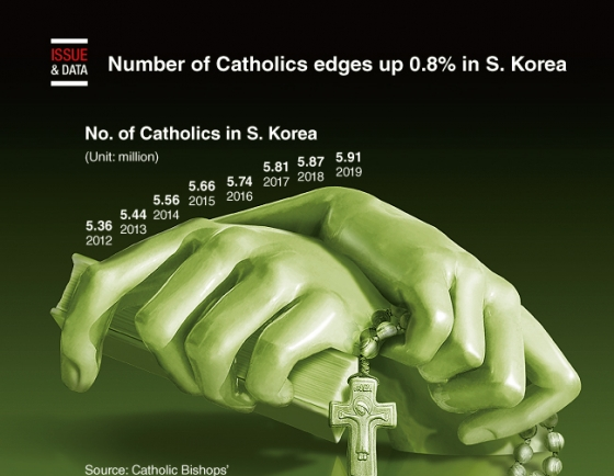 [Graphic News] Number of Catholics edges up 0.8% in S. Korea