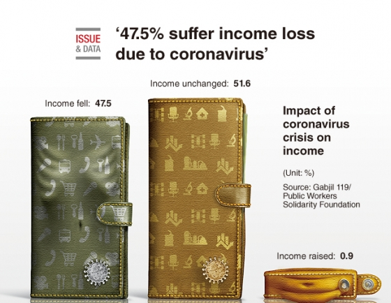 [Graphic News] 47.5% suffer income loss due to coronavirus: poll
