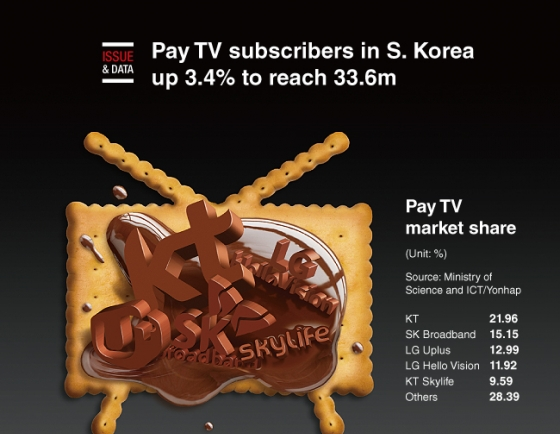 [Graphic News] Pay TV subscribers in S. Korea up 3.4% to reach 33.6m