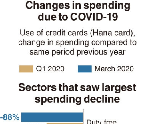 [Monitor] Spending patterns change in pandemic