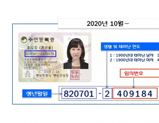 Korea to introduce major change to resident ID card system