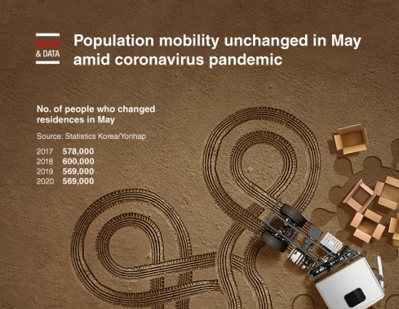 [Graphic News] Population mobility unchanged in May amid coronavirus pandemic