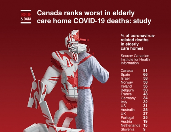 [Graphic News] Canada ranks worst in elderly care home COVID-19 deaths: study