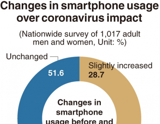 [Monitor] Koreans use smartphones more amid pandemic