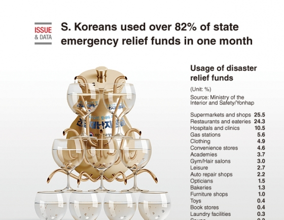 [Graphic News] S. Koreans used over 82% of state emergency relief funds in one month