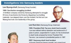 History of probes involving Samsung chiefs