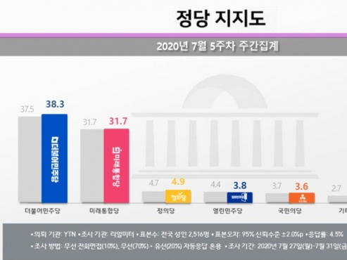 Approval rating for ruling party rebounds amid ballooning fund scam scandal: poll