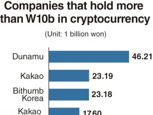 Korean companies' exposure to digital assets grow