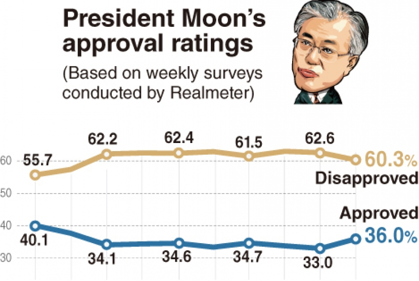 Moon's approval ratings inch up to 36%