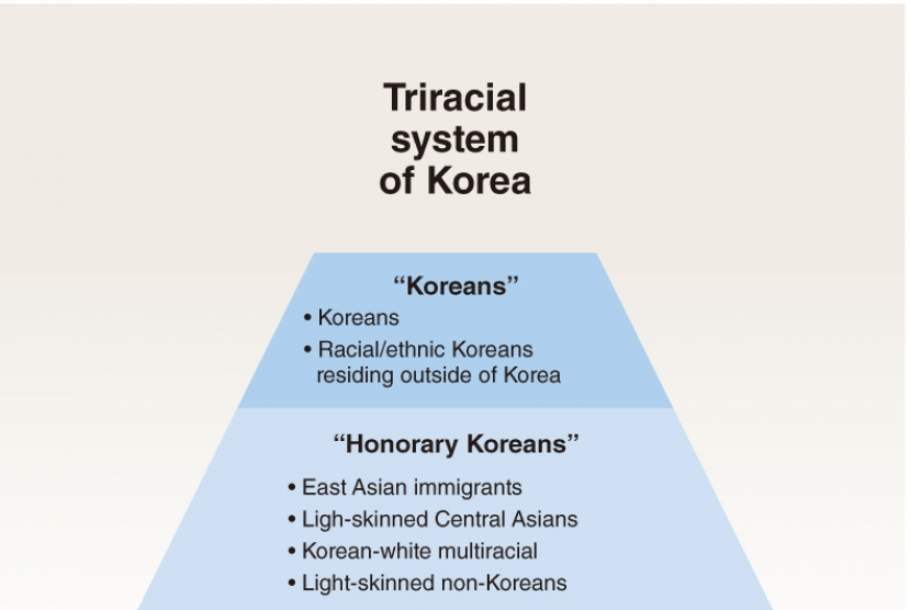 The whiter the better: Korea's racist hierarchy