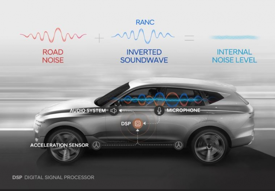Hyundai adds inverted sound waves to GV80 for noise control