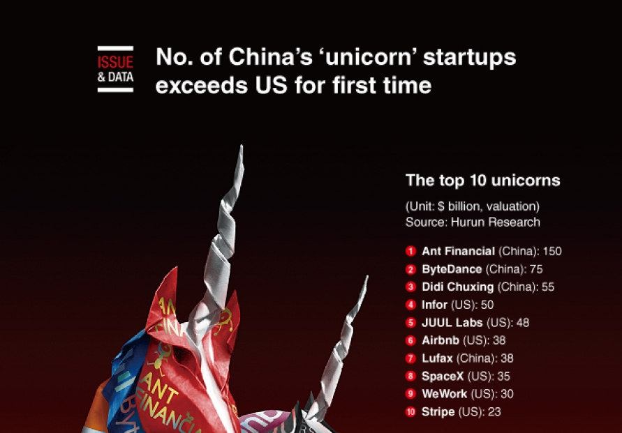 [Graphic News] No. of China's 'unicorn' startups exceed US for first time