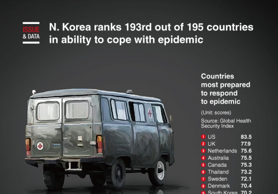 [Graphic News] N. Korea ranks 193rd out of 195 countries in ability to cope with epidemic