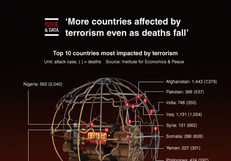 [Graphic News] More countries affected by terrorism even as deaths fall: index