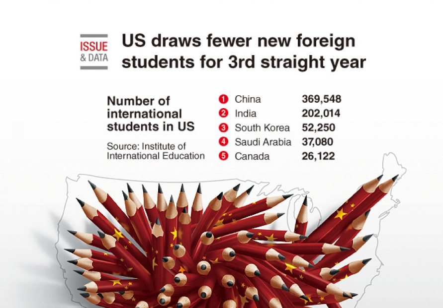 [Graphic News] US draws fewer new foreign students for 3rd straight year