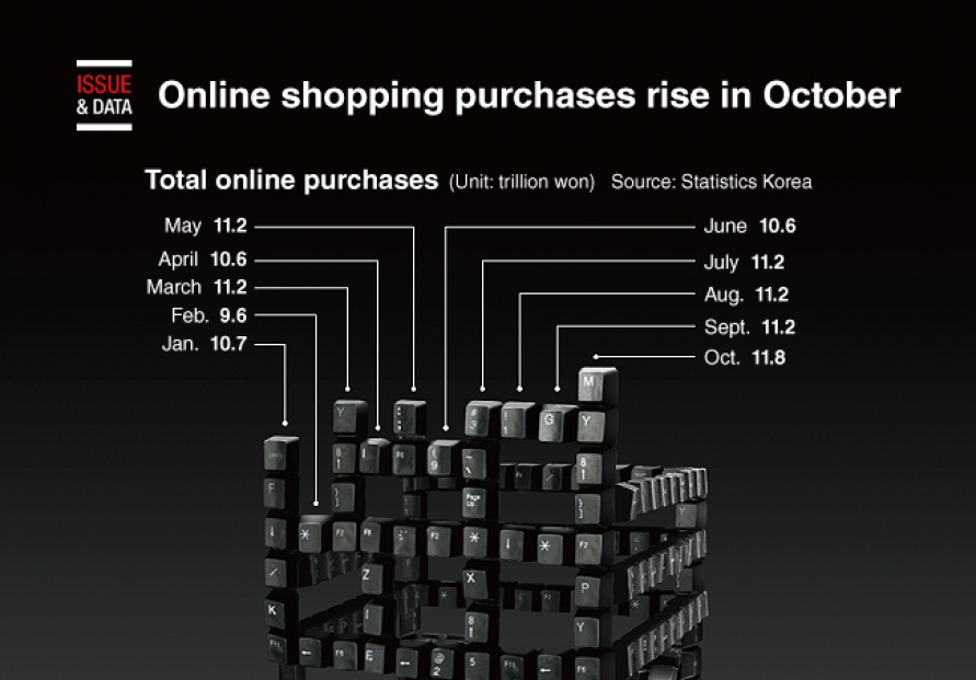 [Graphic News] Online shopping purchases rise in October