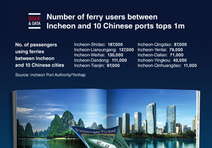 [Graphic News] Number of ferry users between Incheon and 10 Chinese ports tops 1m