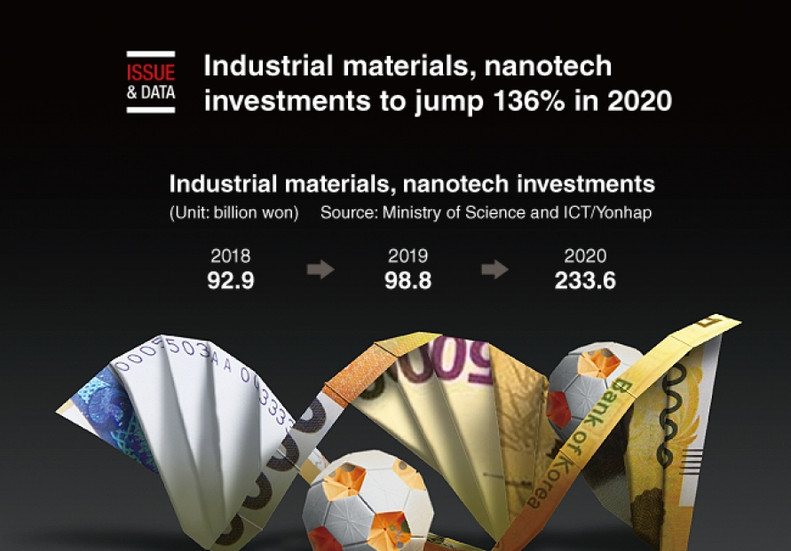 [Graphic News] Industrial materials, nanotech investments to jump 136% in 2020