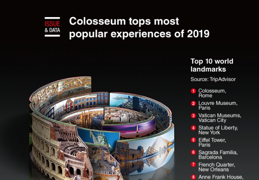 [Graphic News] Colosseum tops most popular experiences of 2019