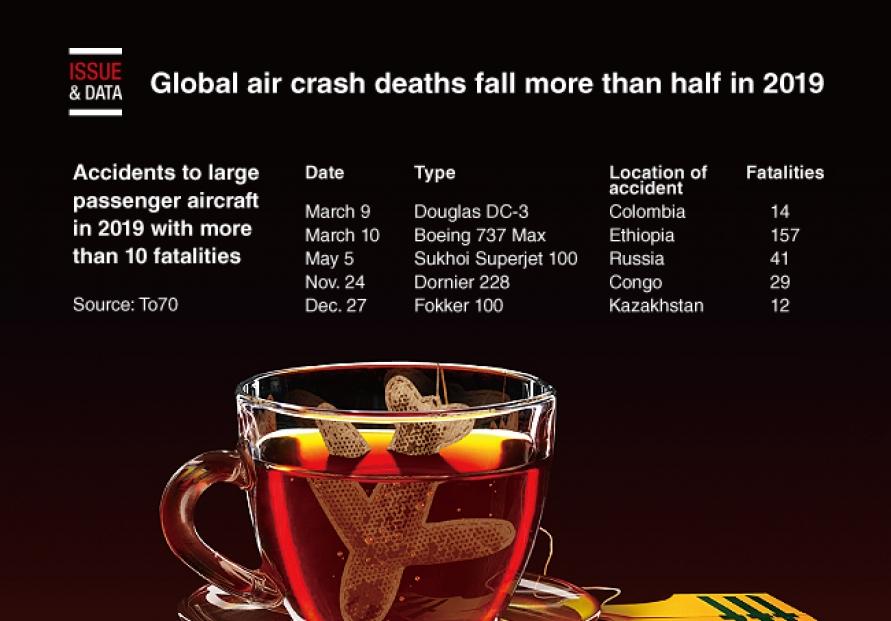 [Graphic News] Global air crash deaths fall more than half in 2019