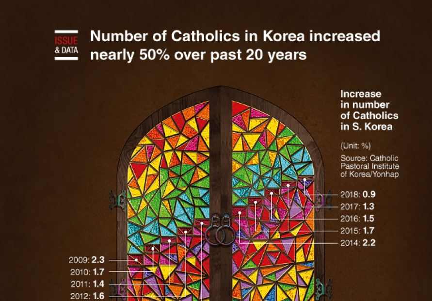 [Graphic News] Number of Catholics in Korea increased nearly 50% over past 20 years