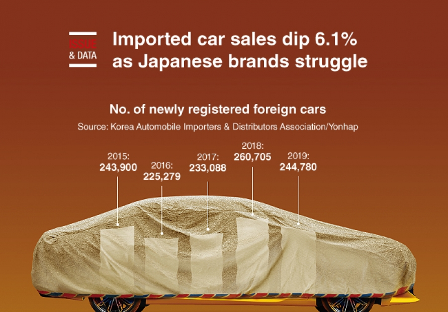[Graphic News] Imported car sales dip 6.1% as Japanese brands struggle