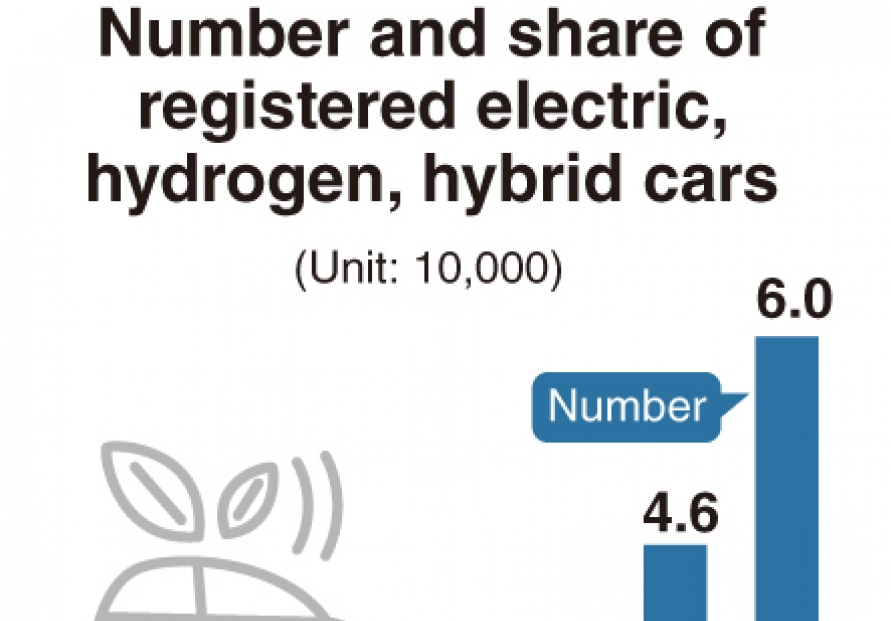 [Monitor] Eco-friendly cars on rise in Korea