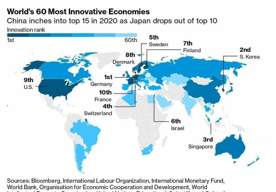 S. Korea breaks six-year winning streak on Bloomberg Innovation Index