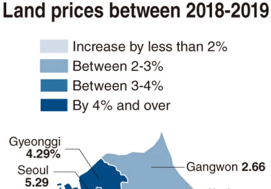 [Monitor] Land price hike slows down