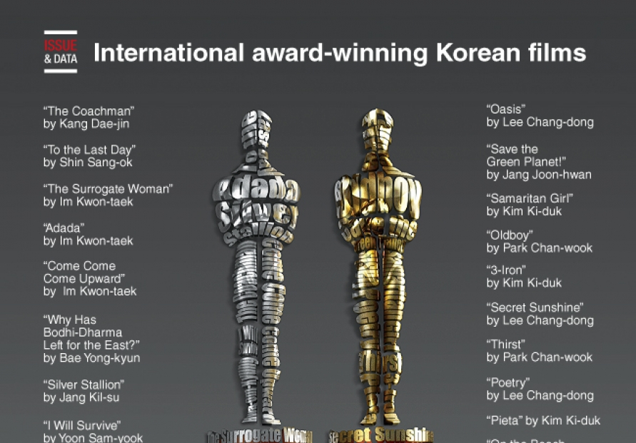 [Graphic News] International award-winning Korean films