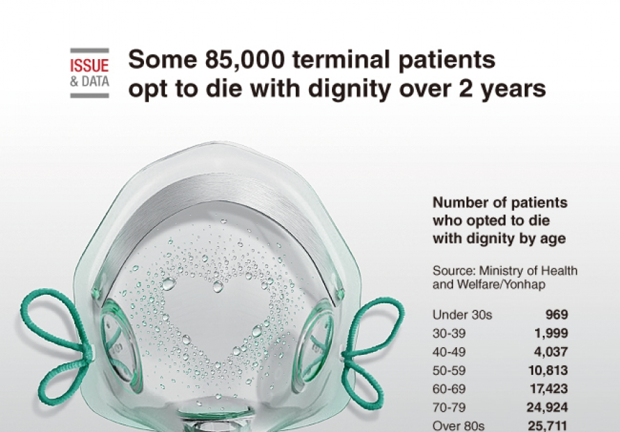 [Graphic News] Some 85,000 terminal patients opt to die with dignity over 2 years