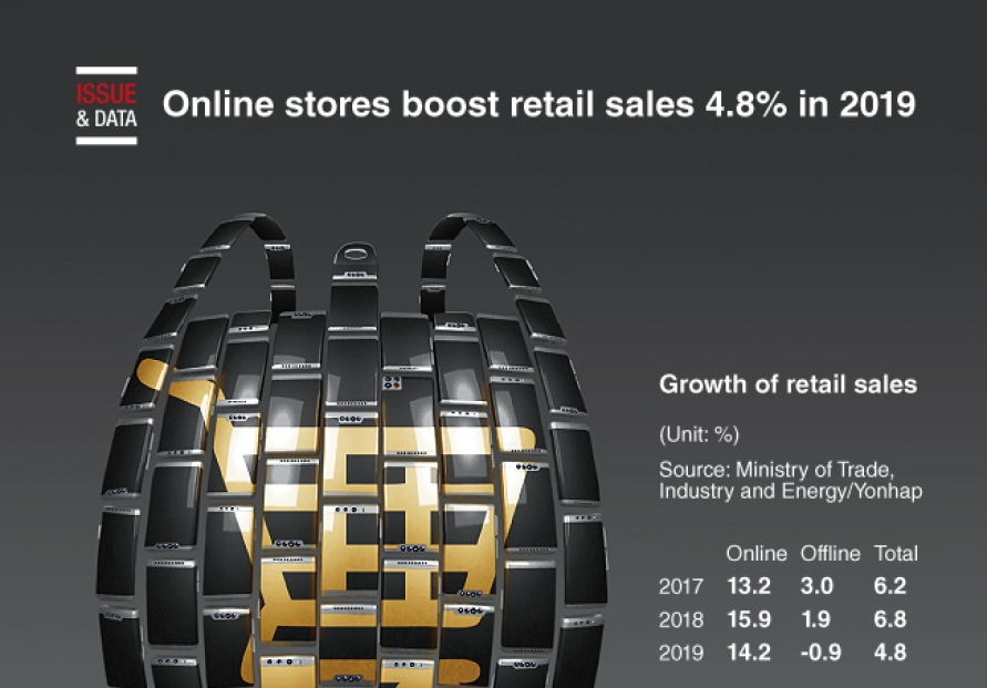 [Graphic News] Online stores boost retail sales 4.8% in 2019