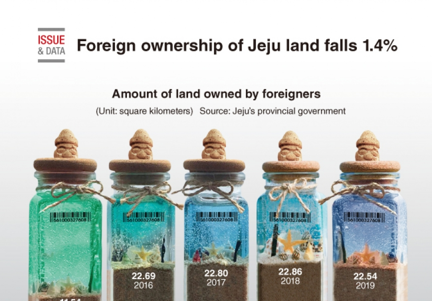 [Graphic News] Foreign ownership of Jeju land falls 1.4%