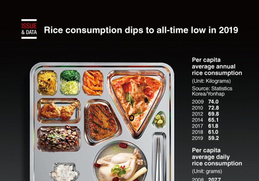 [Graphic News] Rice consumption dips to all-time low in 2019