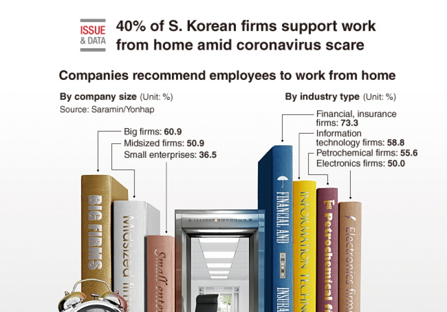 [Graphic News] 40% of S. Korean firms support work from home amid coronavirus scare