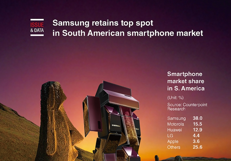 [Graphic News] Samsung retains top spot in S. American smartphone market: data