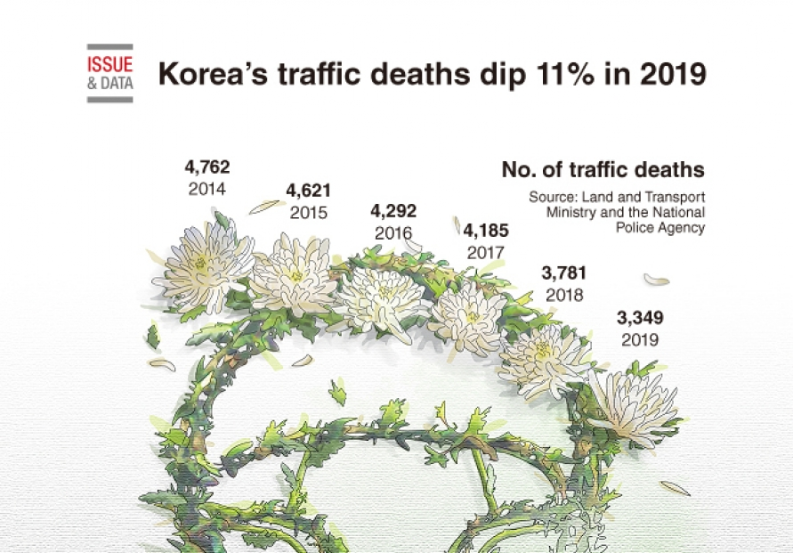 [Graphic News] Korea's traffic deaths dip 11% in 2019