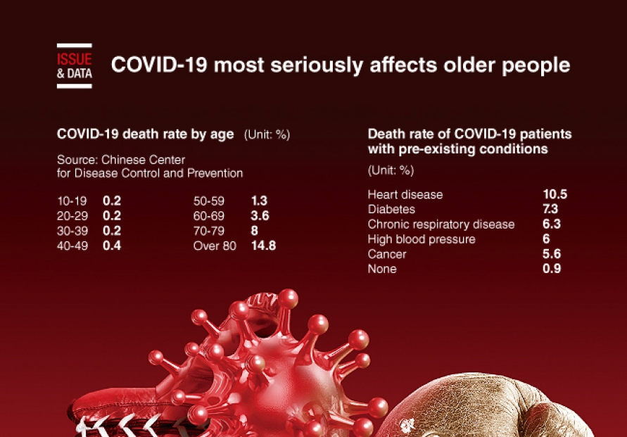 [Graphic News] COVID-19 most seriously affects older people