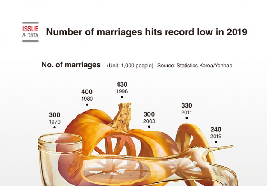[Graphic News] Number of marriages hits record low in 2019