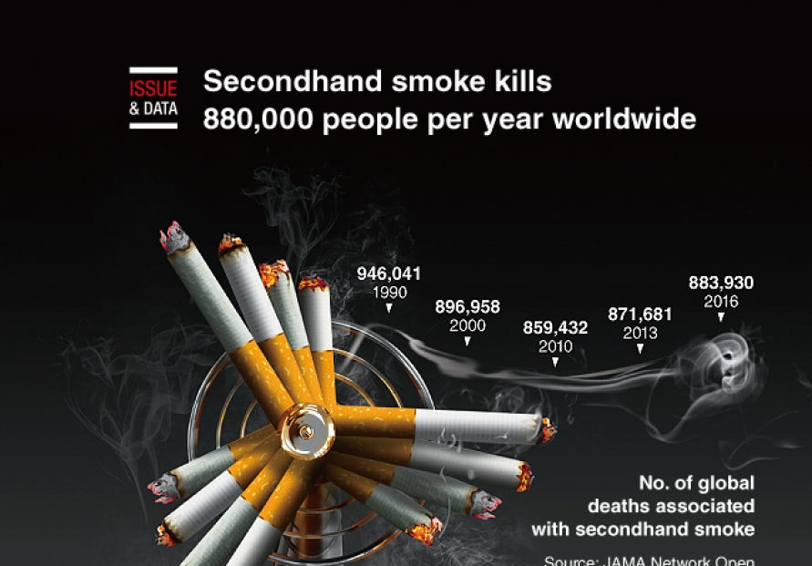 [Graphic News] Secondhand smoke kills 880,000 people per year worldwide