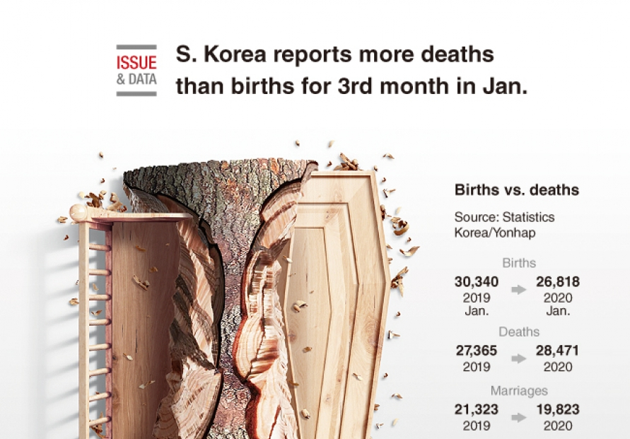 [Graphic News] S. Korea reports more deaths than births for 3rd month in Jan.