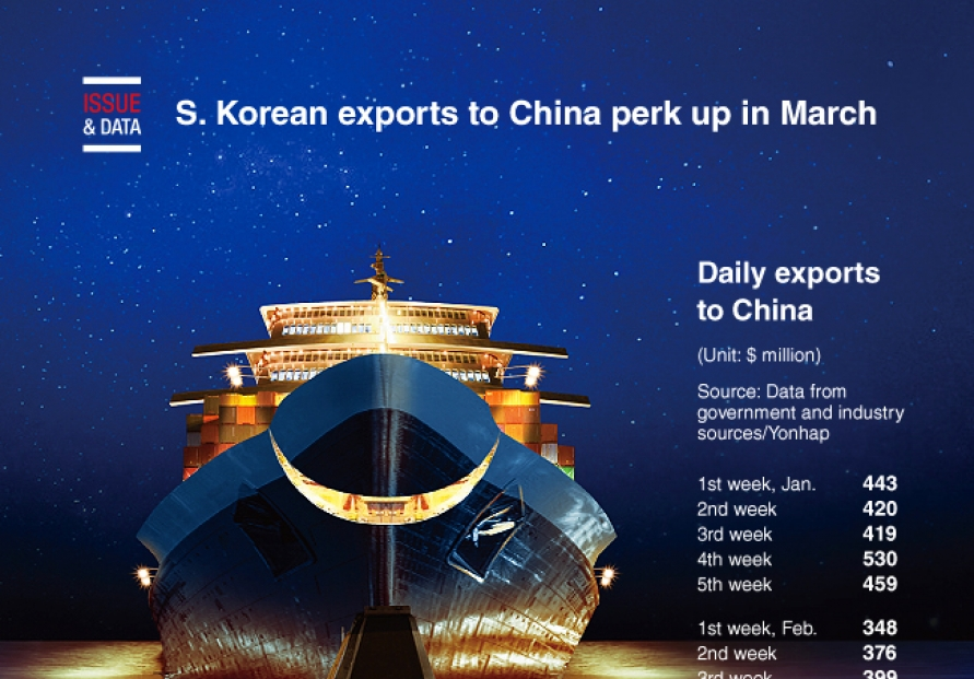 [Graphic News] S. Korean exports to China perk up in March