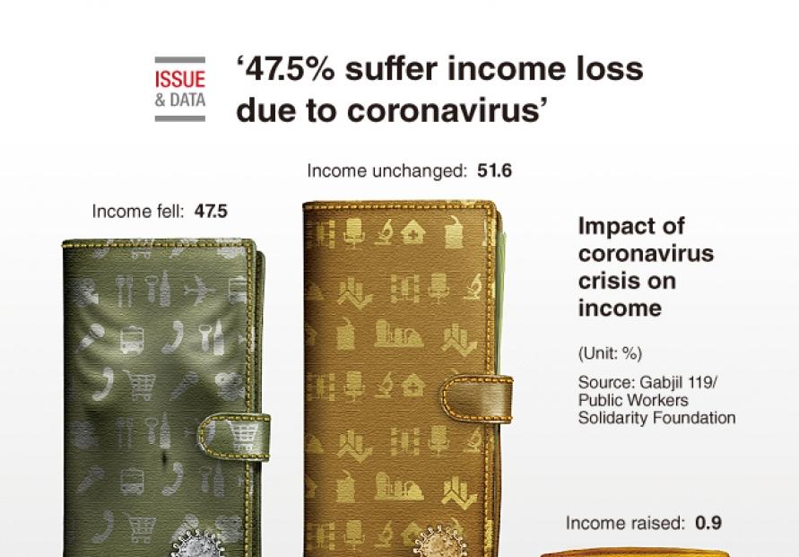 [Graphic News] 47.5% suffer income loss due to coronavirus: poll