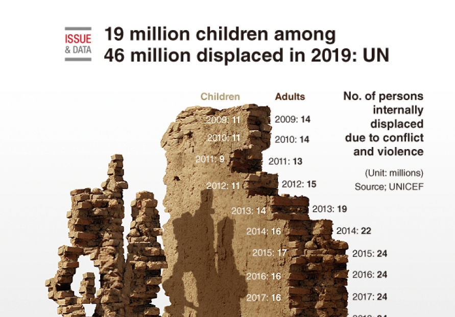 [Graphic News] 19 million children among 46 million displaced in 2019: UN