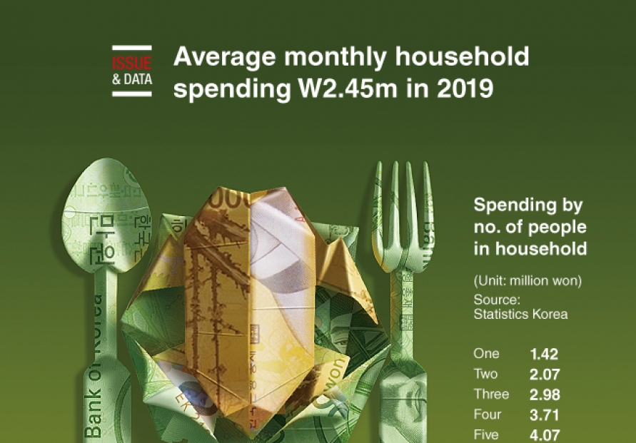 [Graphic News] Average monthly household spending W2.45m in 2019