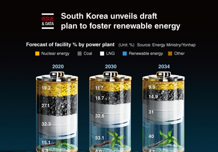 [Graphic News] S. Korea unveils draft plan to foster renewable energy