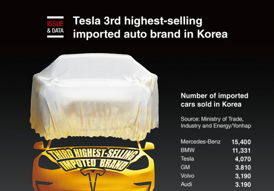 [Graphic News] Tesla 3rd highest-selling imported auto brand in Korea