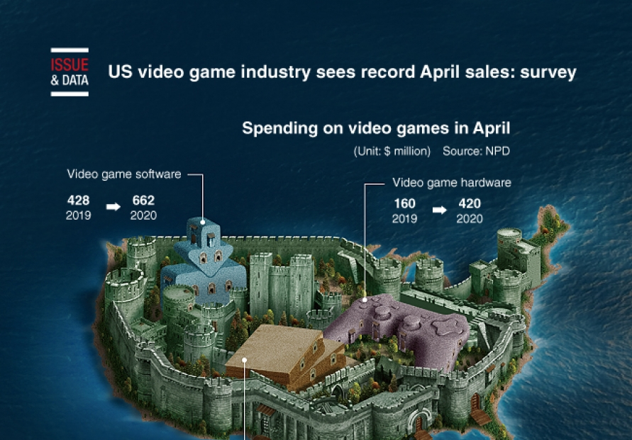 [Graphic News] US video game industry sees record April sales: survey